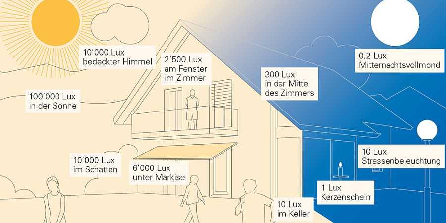 Architektur Raumgestaltung Demenz - Beispiele für unterschiedliche Beleuchtungsstärken in Lux